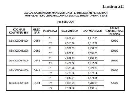 Gaji Sistem Saraan Malaysia Himpunan Berita