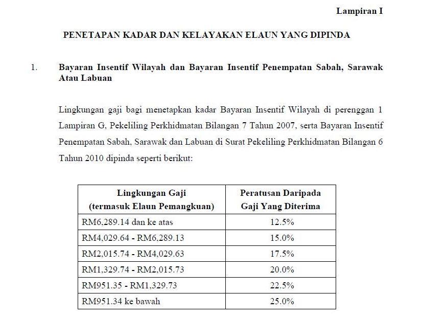 Pekeliling Perkhidmatan Bilangan 3 Tahun 2012 Bayaran Insentif Wilayah