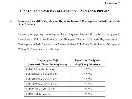 Gaji Sistem Saraan Malaysia Kadar Dan Kelayakan Elaun Yang Dipinda Bayaran Insentif Wilayah Dan Bayaran Insentif Penempatan Sabah Himpunan Berita