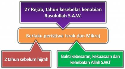 Allah S.W.T di dalam Al-Quran, Surah Al-Isra' ayat 1 yang bermaksud